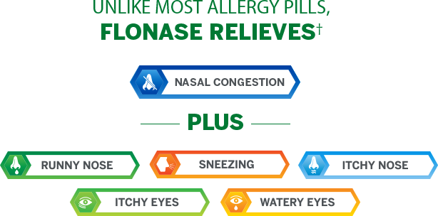 how to use flonase for ear congestion